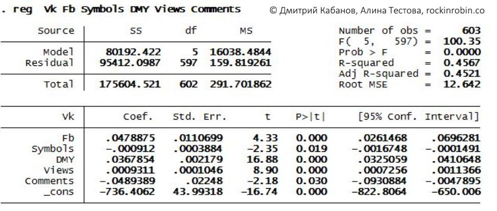 Исследование: Кому достался микрофон в рубрике «Стартапы» на vc.ru - 9