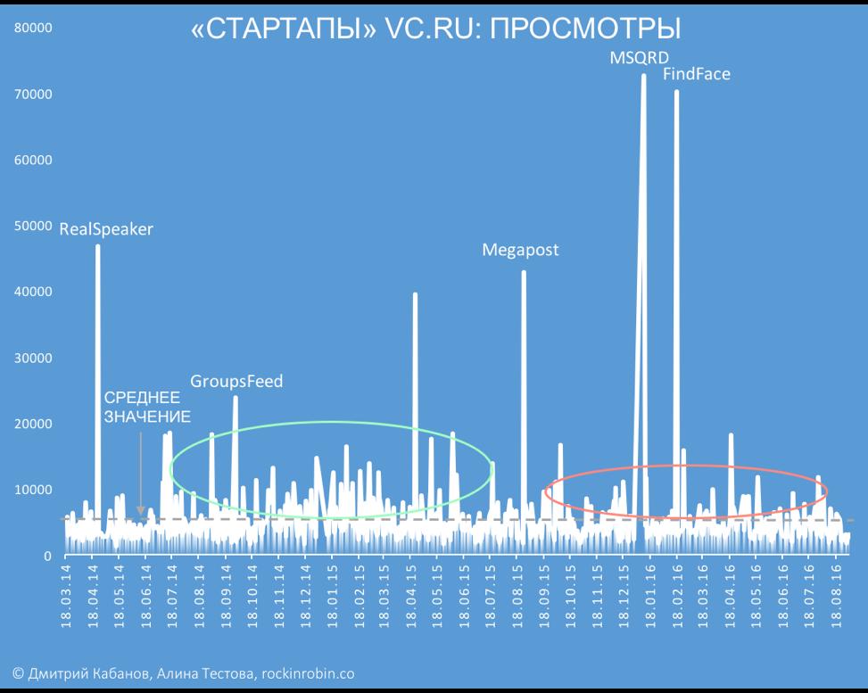 Исследование: Кому достался микрофон в рубрике «Стартапы» на vc.ru - 1