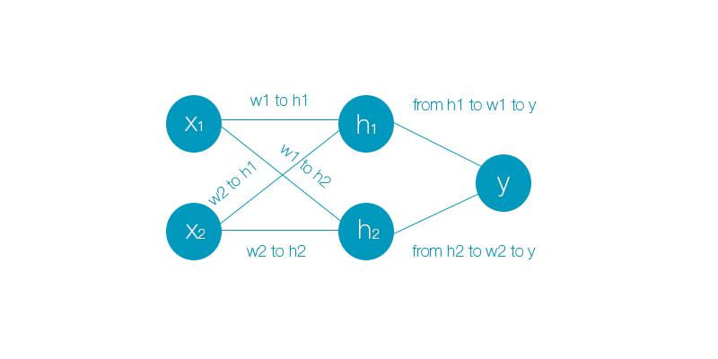 Нейронные сети — XOR [JS] - 3