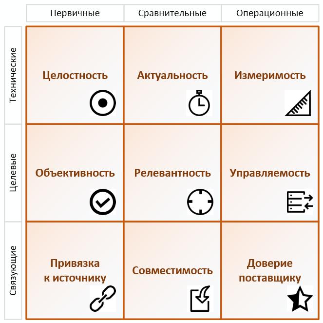 Показатели качества публичных данных - 2