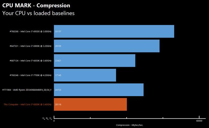 Еще один тест подтверждает данные о производительности процессора AMD Ryzen 7 1700X - 4