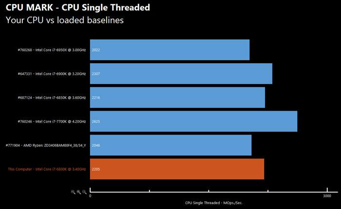 Еще один тест подтверждает данные о производительности процессора AMD Ryzen 7 1700X - 6