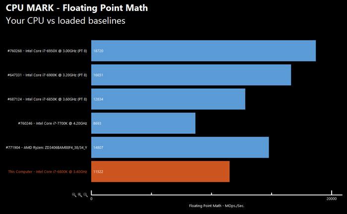 Еще один тест подтверждает данные о производительности процессора AMD Ryzen 7 1700X - 7