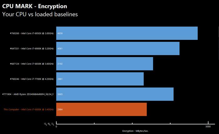 Еще один тест подтверждает данные о производительности процессора AMD Ryzen 7 1700X - 8
