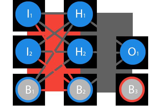 Нейронные сети для начинающих. Часть 2 - 2