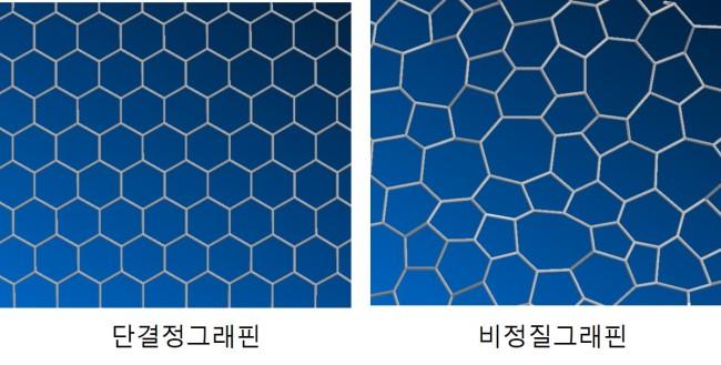 Samsung создала технологию синтеза аморфного графена