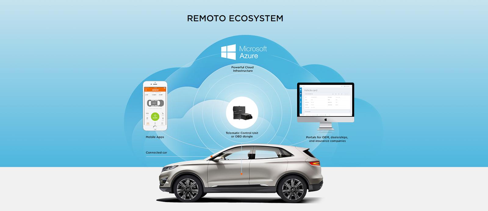 Играем в машинки по-взрослому: как мы стали поставщиками IT-решений для крупнейших автомобильных концернов - 1