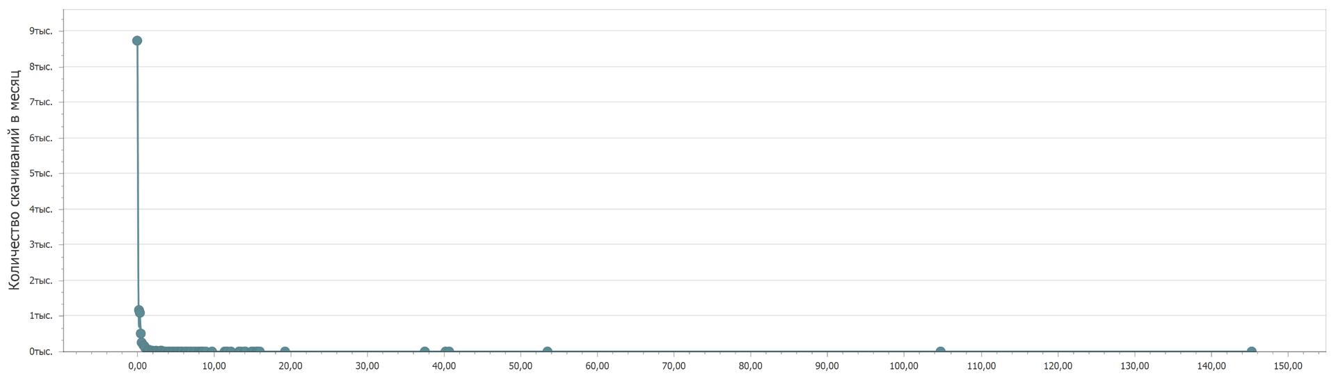 Количество скачиваний наборов открытых данных с портала data.gov.ru