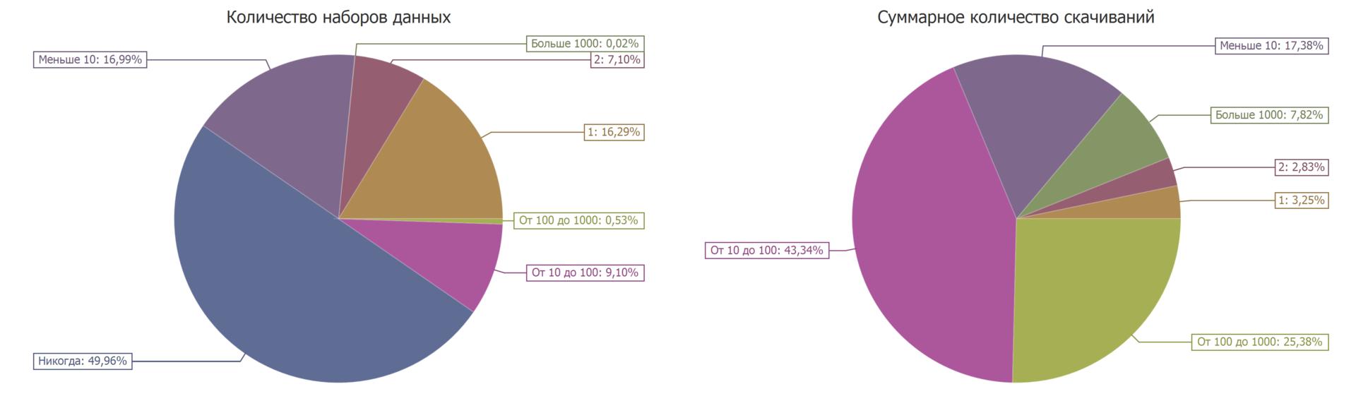 Количество скачиваний наборов открытых данных с портала data.gov.ru. Диаграмма