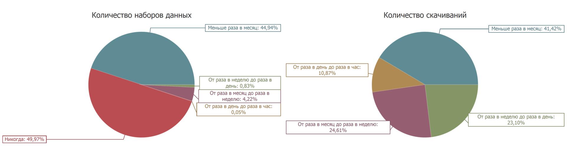 Количество скачиваний в месяц наборов открытых данных с портала data.gov.ru. Диаграмма