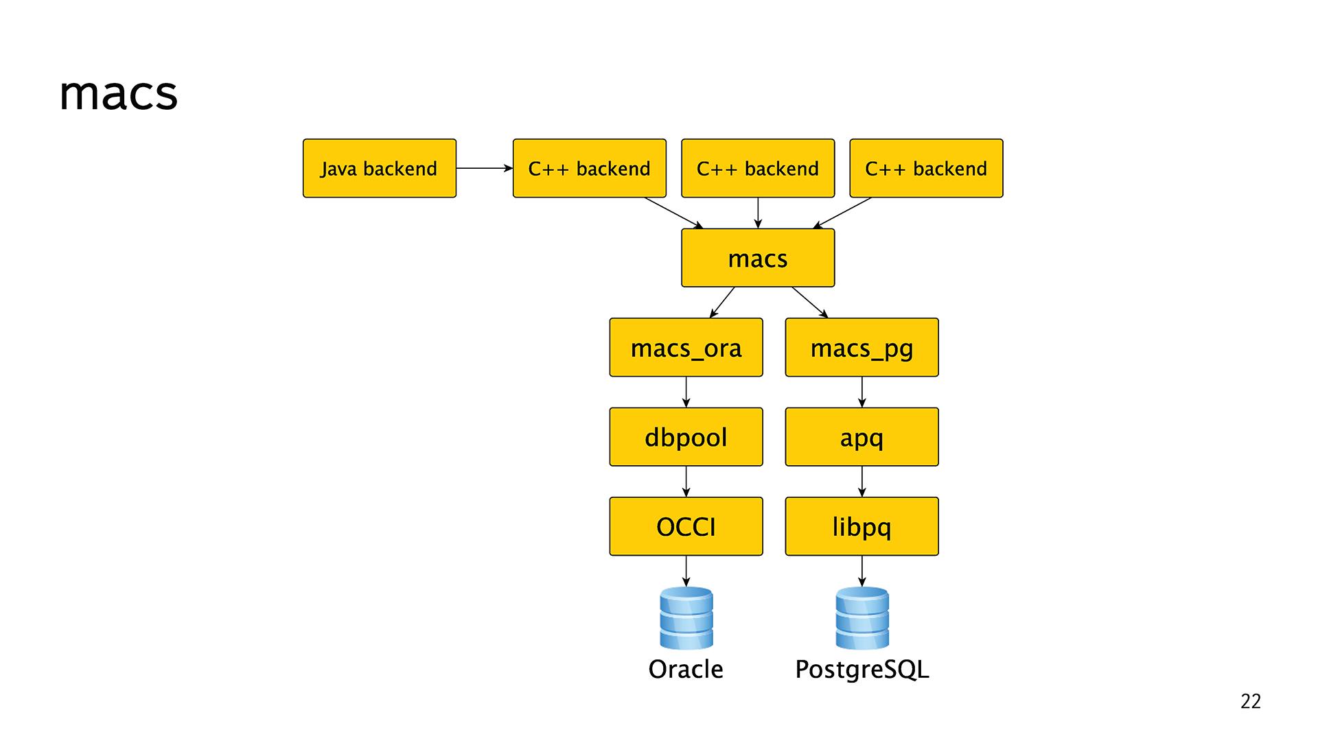 История успеха «Яндекс.Почты» с PostgreSQL - 7