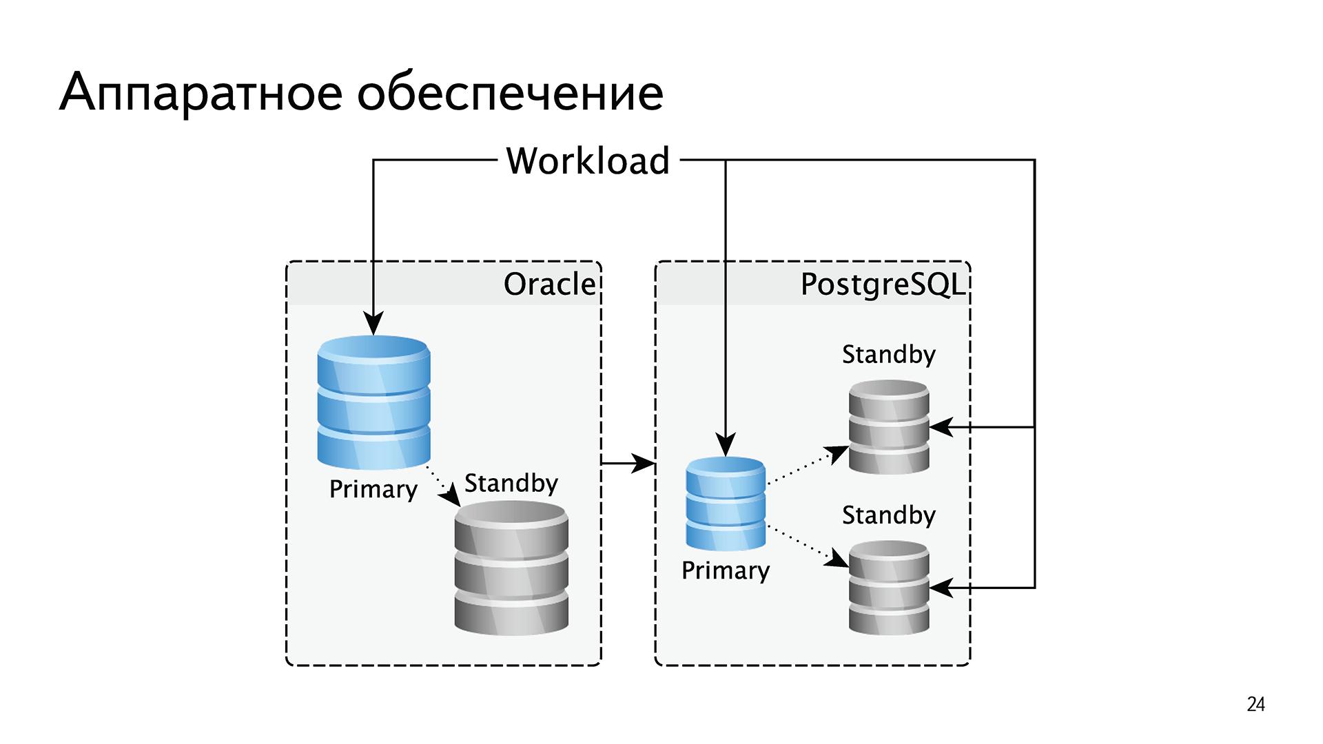 История успеха «Яндекс.Почты» с PostgreSQL - 9