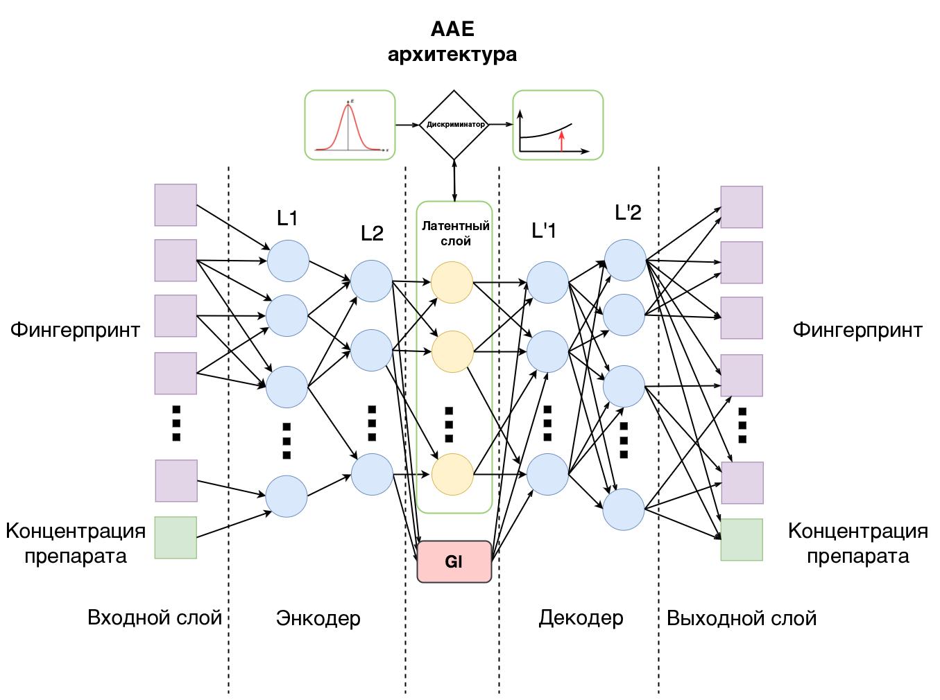 Российские ученые привлекли нейронную сеть к поиску противораковых лекарств - 2