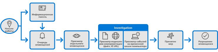 Служба Advanced Threat Protection в Защитнике Windows - 14