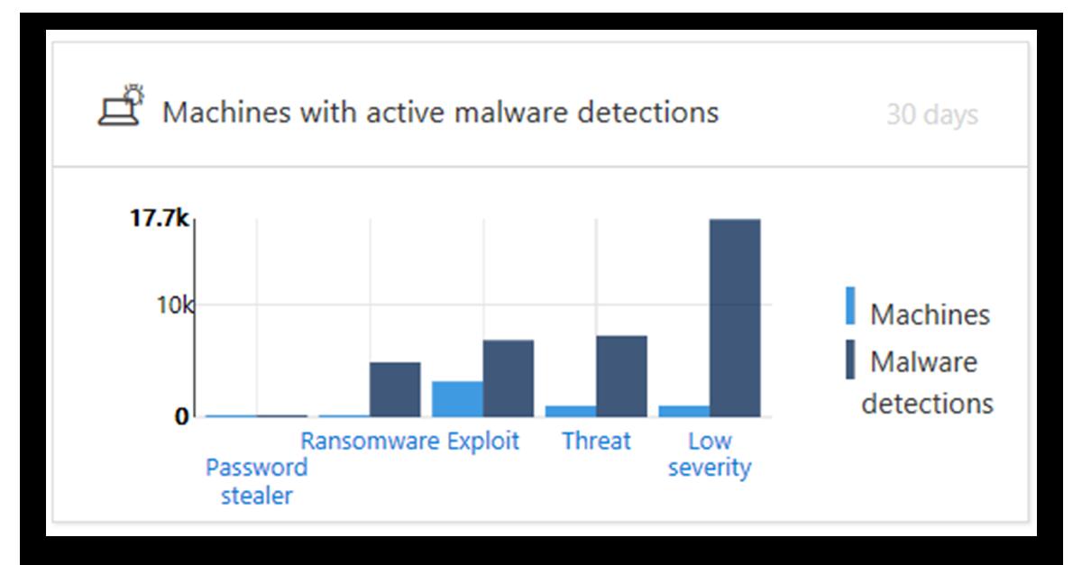 Служба Advanced Threat Protection в Защитнике Windows - 19