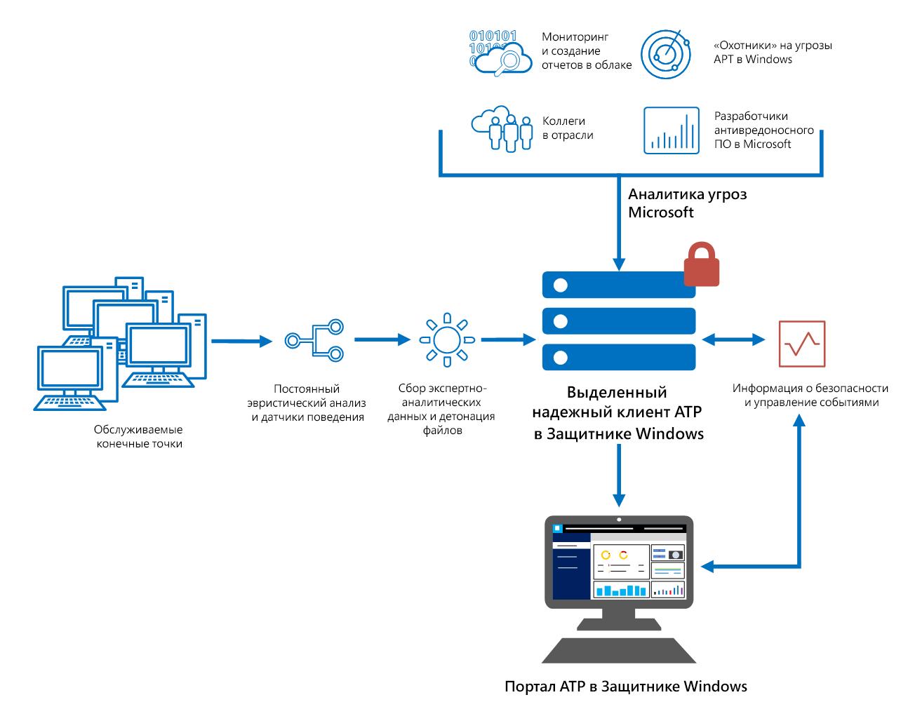 Служба Advanced Threat Protection в Защитнике Windows - 2