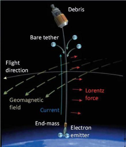 Спутник на веревочке или космические тросовые системы - 4