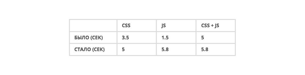 Angular 1.x: крадущийся webpack, затаившийся grunt - 6