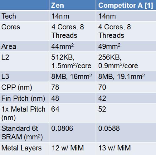 Неофициальные бенчмарки и цены на процессоры Ryzen - 2