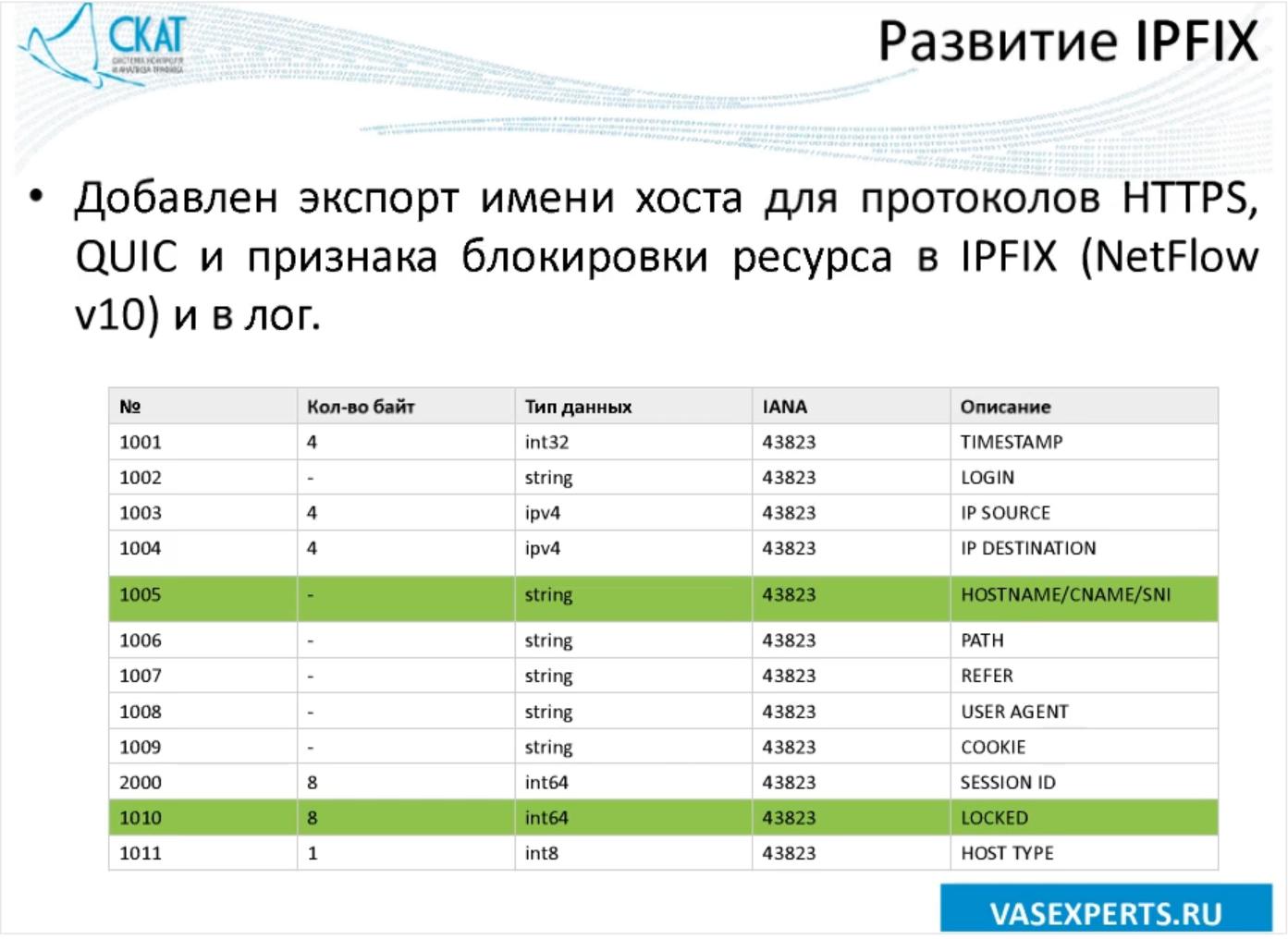 Новые возможности продукта СКАТ DPI 6.0 «Севастополь» от VAS Experts - 3