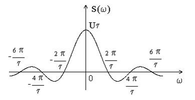 Основные принципы цифровой беспроводной связи. Ликбез - 13