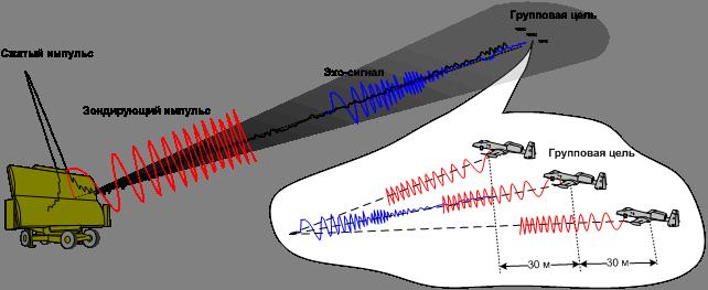 Основные принципы цифровой беспроводной связи. Ликбез - 15
