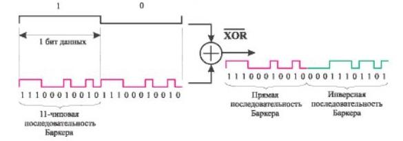 Основные принципы цифровой беспроводной связи. Ликбез - 19