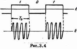 Основные принципы цифровой беспроводной связи. Ликбез - 20