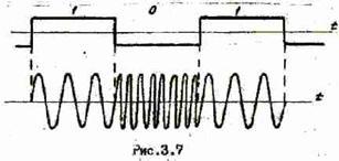 Основные принципы цифровой беспроводной связи. Ликбез - 21