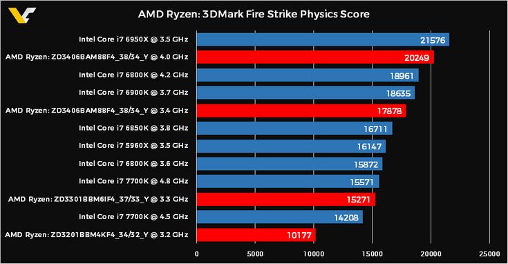 CPU Ryzen показали себя лучше в тесте 3DMark