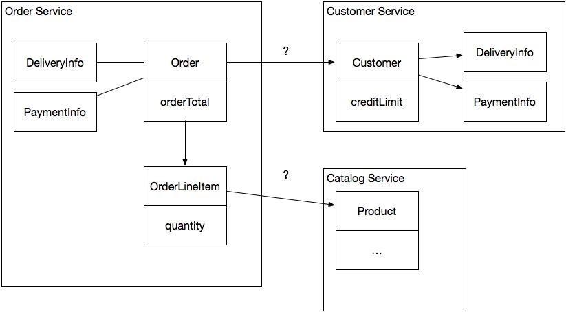 Разработка транзакционных микросервисов с помощью агрегатов, Event Sourcing и CQRS (Часть 1) - 3