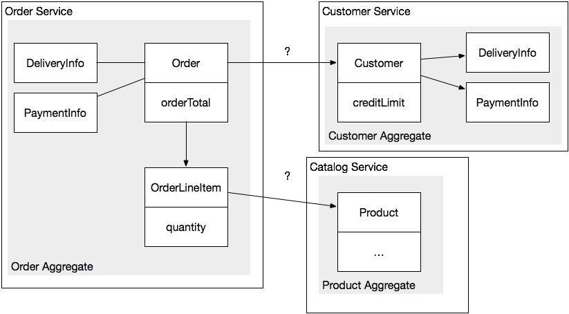 Разработка транзакционных микросервисов с помощью агрегатов, Event Sourcing и CQRS (Часть 1) - 4