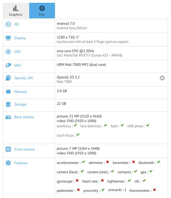 В базе данных GFXBench появился смартфон Sony Pikachu