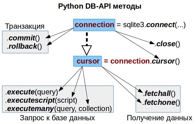 Python: Работа с базой данных, часть 1-2: Используем DB-API - 1