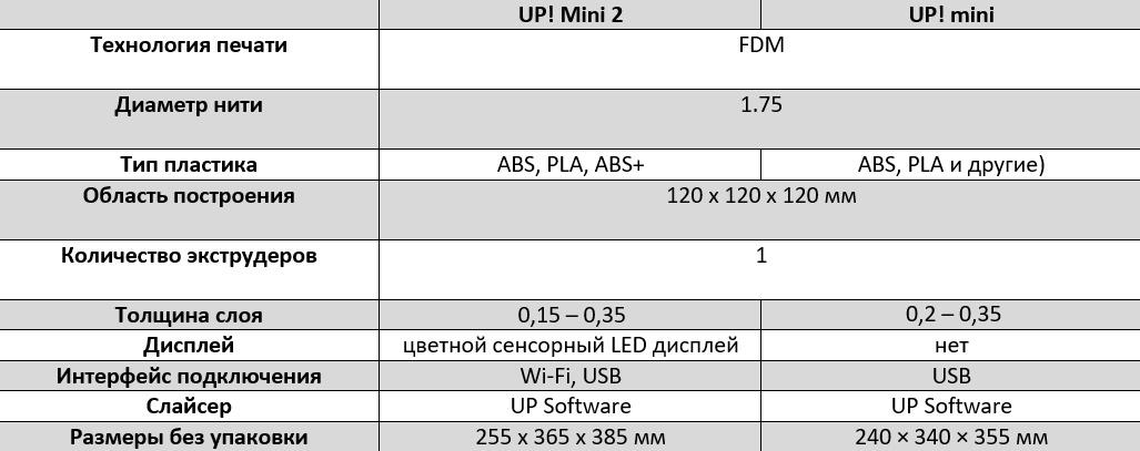 UP! Mini 2 — 3D-принтер для ваших детей - 4