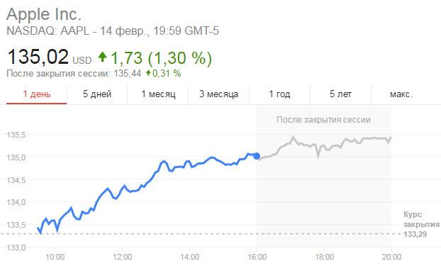 Акции Apple достигли максимального значения за всю историю компании