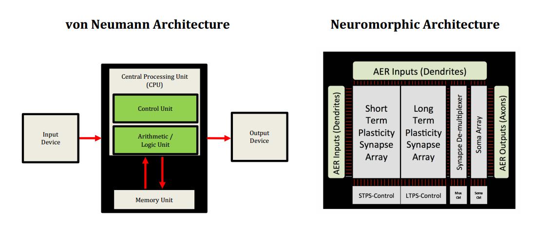 «Нейроморфные чипы»: иной взгляд на машинное обучение - 2