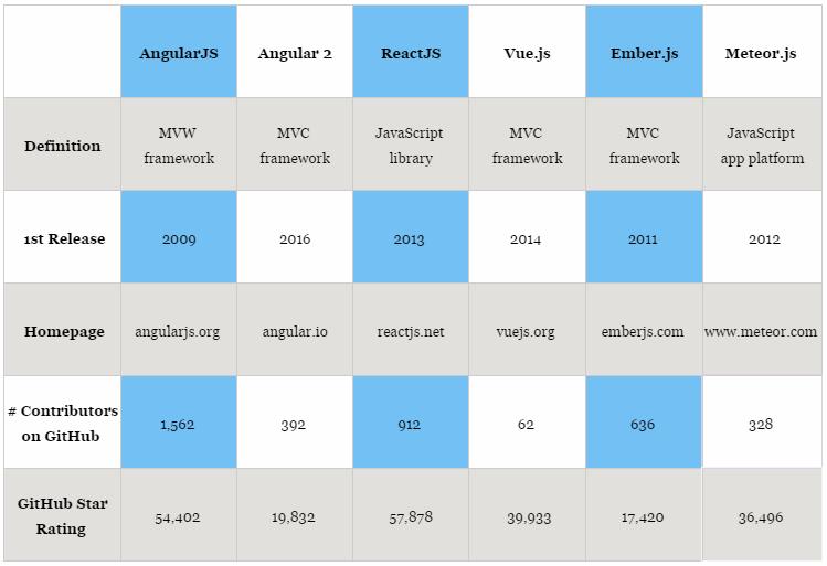 Обзор 5 самых популярных JavaScript фреймворков и библиотек 2017 - 9
