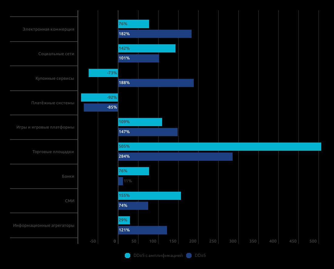 Состояние сетевой безопасности в 2016 году, подробный отчёт Qrator Labs и Wallarm - 3