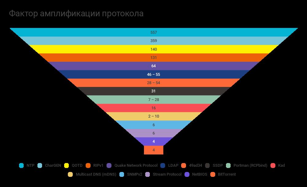 Состояние сетевой безопасности в 2016 году, подробный отчёт Qrator Labs и Wallarm - 4