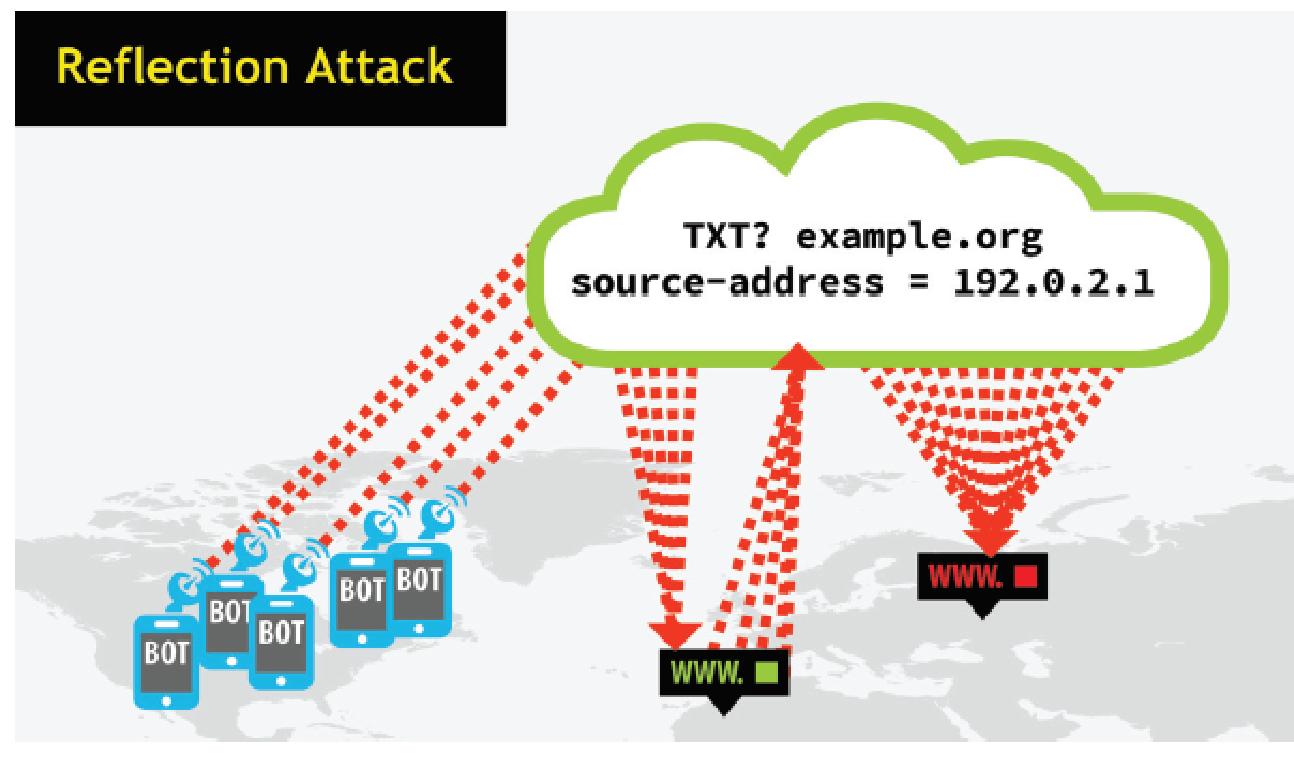 DDoS-атаки: нападение и защита - 11