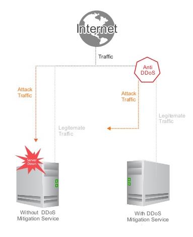 DDoS-атаки: нападение и защита - 15