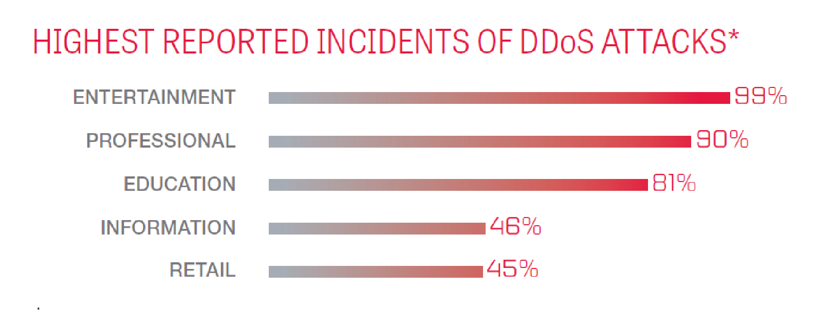 DDoS-атаки: нападение и защита - 3