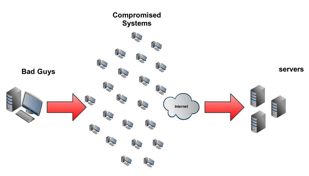 DDoS-атаки: нападение и защита - 7