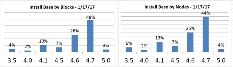 Nutanix AOS 5.0 — большое обновление - 13