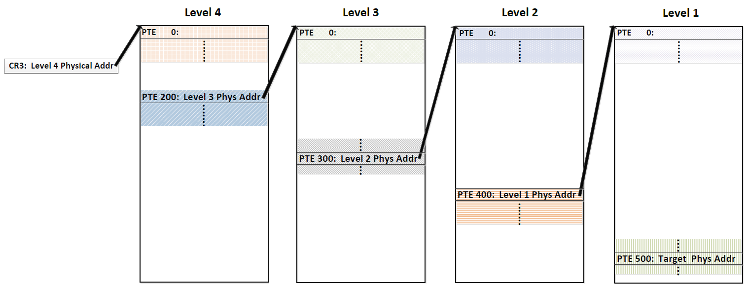 Дерандомизация ASLR на любых современных процессорах средствами JavaScript - 3
