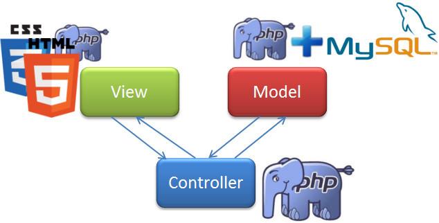 Своё WEB-приложение, с MVC и реестром - 1