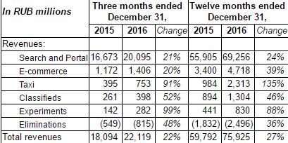 «Яндекс» нарастил выручку за год на 27%, сократил прибыль на 30% - 1