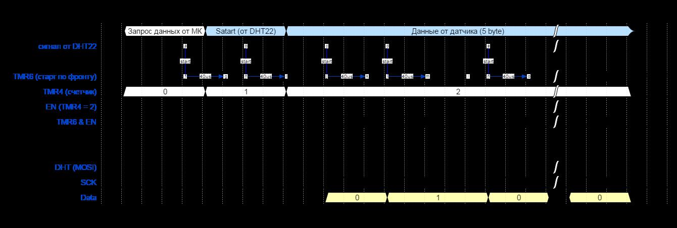 50 оттенков ПНЯ* Аппаратный прием ШИМ-кодированных сигналов микроконтроллерами Microchip - 4