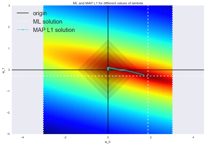 Базовые принципы машинного обучения на примере линейной регрессии - 119